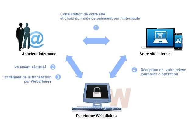 Paiement sécurisé 3D Secure Banque Courtois - Stores-Storami
